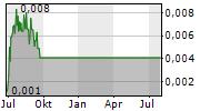 CANN GLOBAL LIMITED Chart 1 Jahr