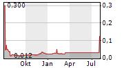 CANNABIS POLAND SA Chart 1 Jahr