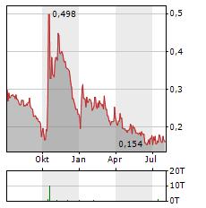 CANNABIX Aktie Chart 1 Jahr