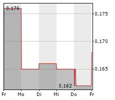 CANNABIX TECHNOLOGIES INC Chart 1 Jahr