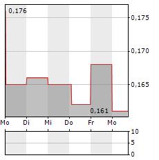 CANNABIX Aktie 5-Tage-Chart