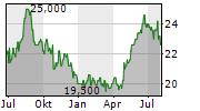 CANON INC ADR Chart 1 Jahr