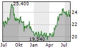 CANON INC Chart 1 Jahr