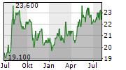 CANON MARKETING JAPAN INC Chart 1 Jahr