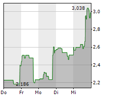 CANOPY GROWTH CORPORATION Chart 1 Jahr