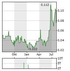 CANUC RESOURCES Aktie Chart 1 Jahr
