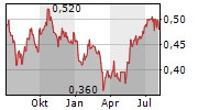 CANVEST ENVIRONMENTAL PROTECTION GROUP CO LTD Chart 1 Jahr