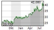 CAPCOM CO LTD Chart 1 Jahr