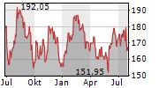 CAPGEMINI SE Chart 1 Jahr