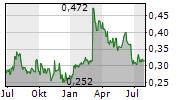 CAPITA PLC Chart 1 Jahr