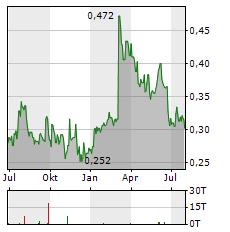 CAPITA Aktie Chart 1 Jahr