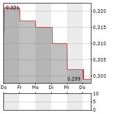 CAPITA Aktie 5-Tage-Chart