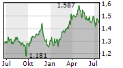 CAPITALAND INTEGRATED COMMERCIAL TRUST Chart 1 Jahr