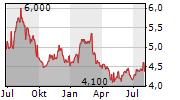 CAPRAL LIMITED Chart 1 Jahr