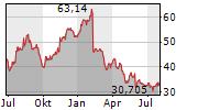 CAPRI HOLDINGS LIMITED Chart 1 Jahr