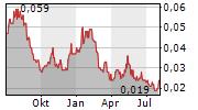 CAPRICE RESOURCES LTD Chart 1 Jahr