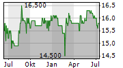 CAPSENSIXX AG Chart 1 Jahr