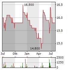 CAPSENSIXX Aktie Chart 1 Jahr