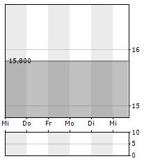 CAPSENSIXX Aktie 5-Tage-Chart
