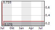 CAPTOR CAPITAL CORP Chart 1 Jahr