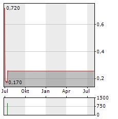 CAPTOR CAPITAL Aktie Chart 1 Jahr