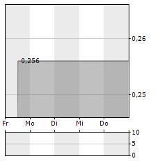 CAPTOR CAPITAL Aktie 5-Tage-Chart