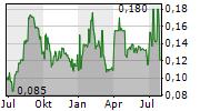 CARAVEL MINERALS LIMITED Chart 1 Jahr