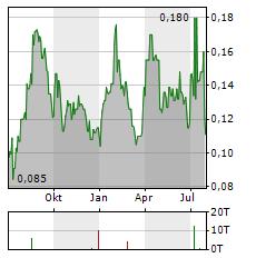 CARAVEL MINERALS Aktie Chart 1 Jahr