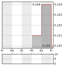 CARAVEL MINERALS Aktie 5-Tage-Chart
