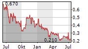 CARCLO PLC Chart 1 Jahr