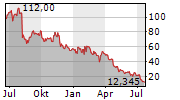 CARDLYTICS INC Chart 1 Jahr