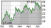 CAREL INDUSTRIES SPA Chart 1 Jahr