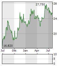 CAREL INDUSTRIES Aktie Chart 1 Jahr