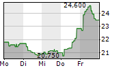CAREL INDUSTRIES SPA 5-Tage-Chart