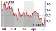 CARERX CORPORATION Chart 1 Jahr