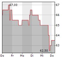 CARGOJET INC Chart 1 Jahr