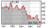 CARGOTEC CORPORATION Chart 1 Jahr
