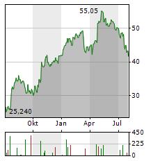 CARGOTEC Aktie Chart 1 Jahr