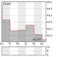 CARGOTEC Aktie 5-Tage-Chart