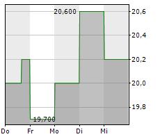 CARGURUS INC Chart 1 Jahr