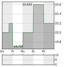 CARGURUS Aktie 5-Tage-Chart