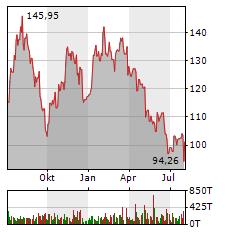 CARL ZEISS MEDITEC Aktie Chart 1 Jahr