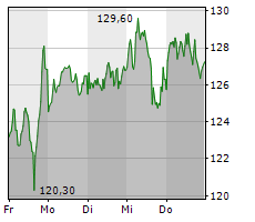 CARL ZEISS MEDITEC AG Chart 1 Jahr