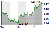 CARL ZEISS MEDITEC AG 1-Woche-Intraday-Chart