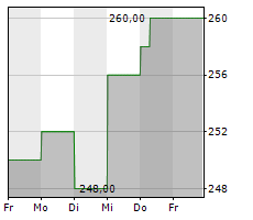 CARLISLE COMPANIES INC Chart 1 Jahr