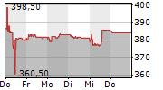 CARLO GAVAZZI HOLDING AG 5-Tage-Chart
