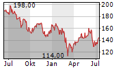 CARLSBERG A/S A Chart 1 Jahr