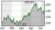 CARLSBERG A/S B Chart 1 Jahr