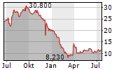 CARMAT Chart 1 Jahr