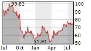 CARMAX INC Chart 1 Jahr